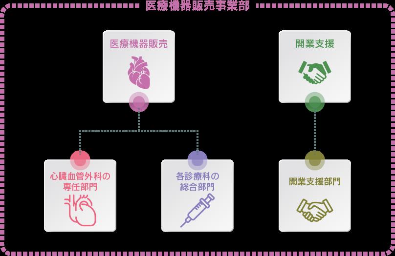 九州メディカルサービス医療機器販売事業部