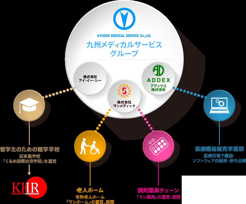 九州メディカルサービスグループ