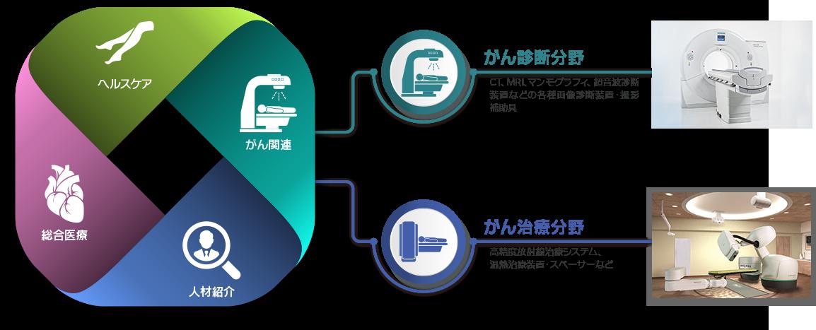 九州メディカルサービス株式会社 特機事業部